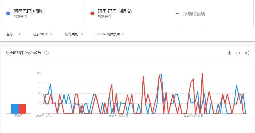 Google Trends搜索没有足够相关数据